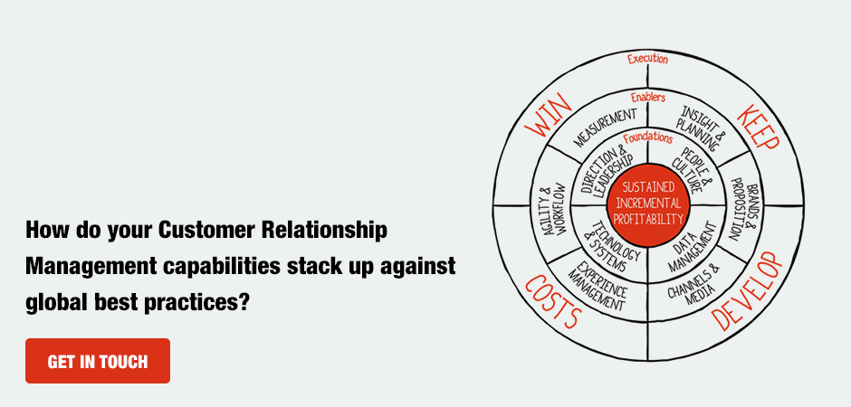 How do your Customer Relationship Management capabilities stack up against global best practices?
