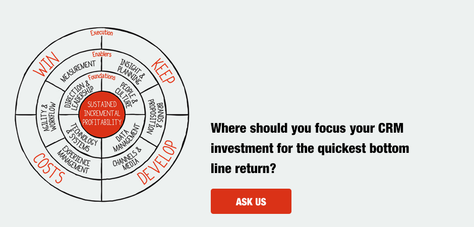Where should you focus your CRM investment for the quickest bottom line return?