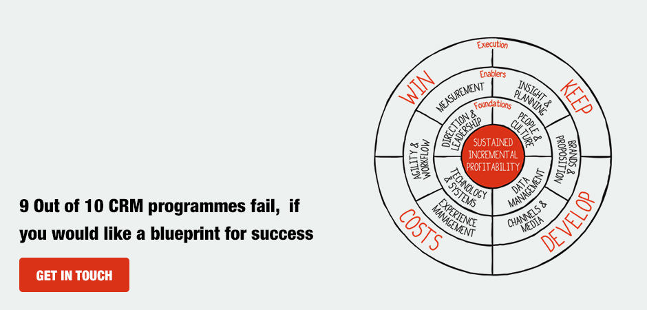 9 Out of 10 CRM programmes fail,  if you would like a blueprint for success,  get in touch.